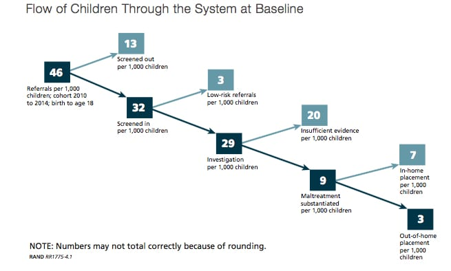 CREDIT: The RAND Corporation. This model shows how children flow into and through the foster care system, with rates per thousand included.